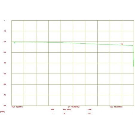 Amplitúda - frekvencná odozva, výstupné napätie Uw -20dBm
