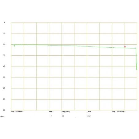 Amplitúda - frekvencná odozva