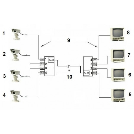 Ukážkové využitie pre kamery CVBS/PAL