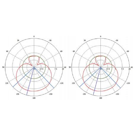 Polárne vyžarovanie pre horizontálnu polarizáciu (horizontálna a vertikálna rovina)