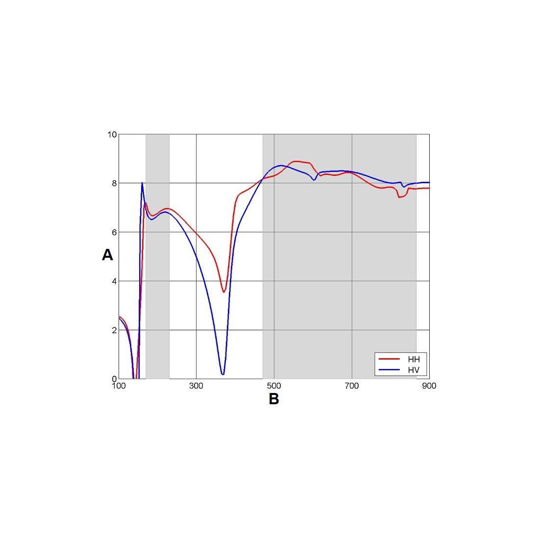 Energetický zisk pre dve konfigurácie antény: H/H a H/V