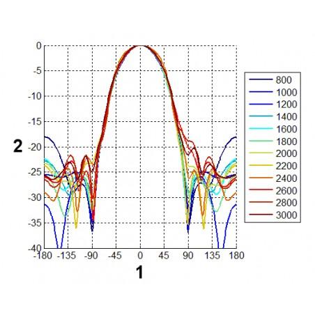 Charakteristika žiarenia antény vo vertikálnej rovine