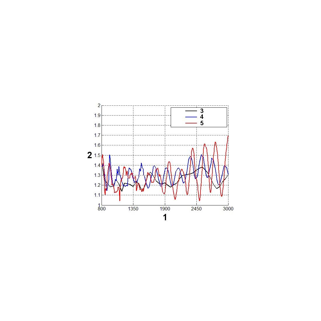 Graf WFS (koeficientu stojatej vlny)