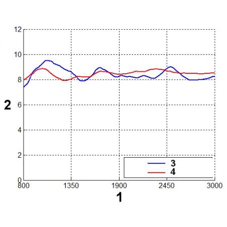 Zosilenie  oproti frekvencnej odozve