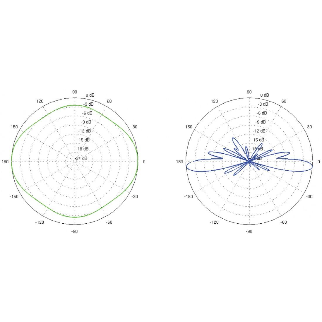 Polárne vyzžarovanie pre vertikálnu polarizáciu (horizontálna a vertikálna rovina)